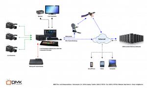 Livestream CDN Schema Setup