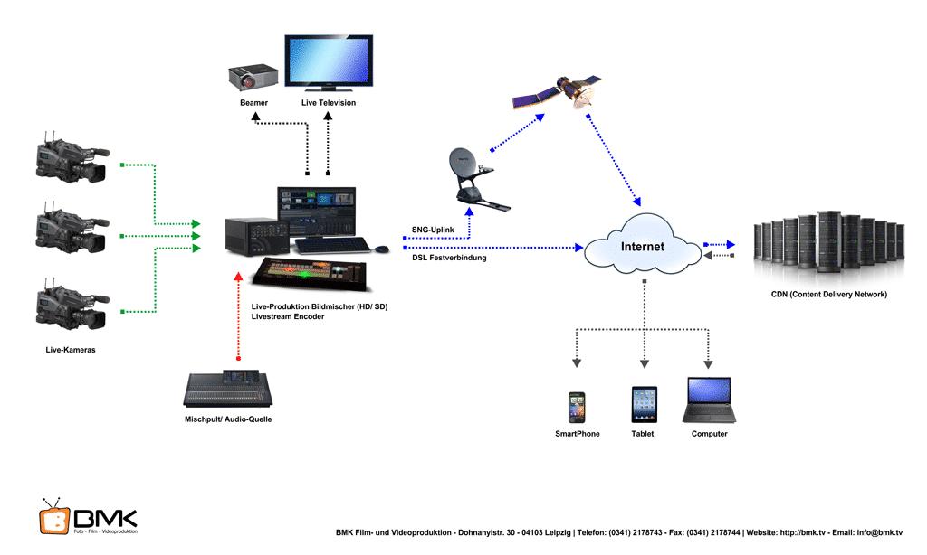Livestream Und Videostreaming On Demand Bmk Tv