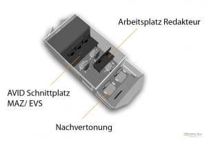 HD Schnittmobil AVID EVS